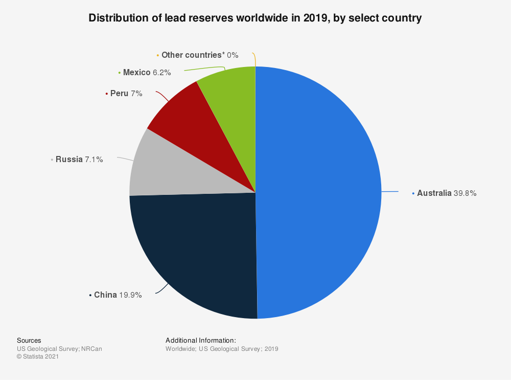 Statistic: Distribution of lead reserves worldwide in 2018, by select country* | Statista