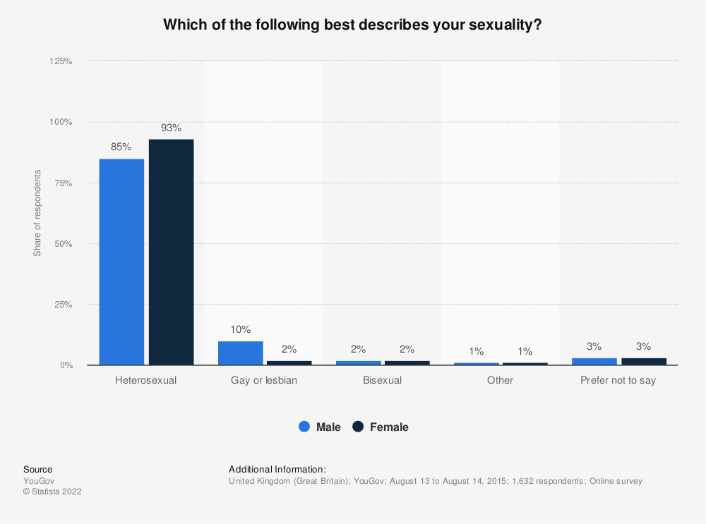 Statistic: Which of the following best describes your sexuality? | Statista