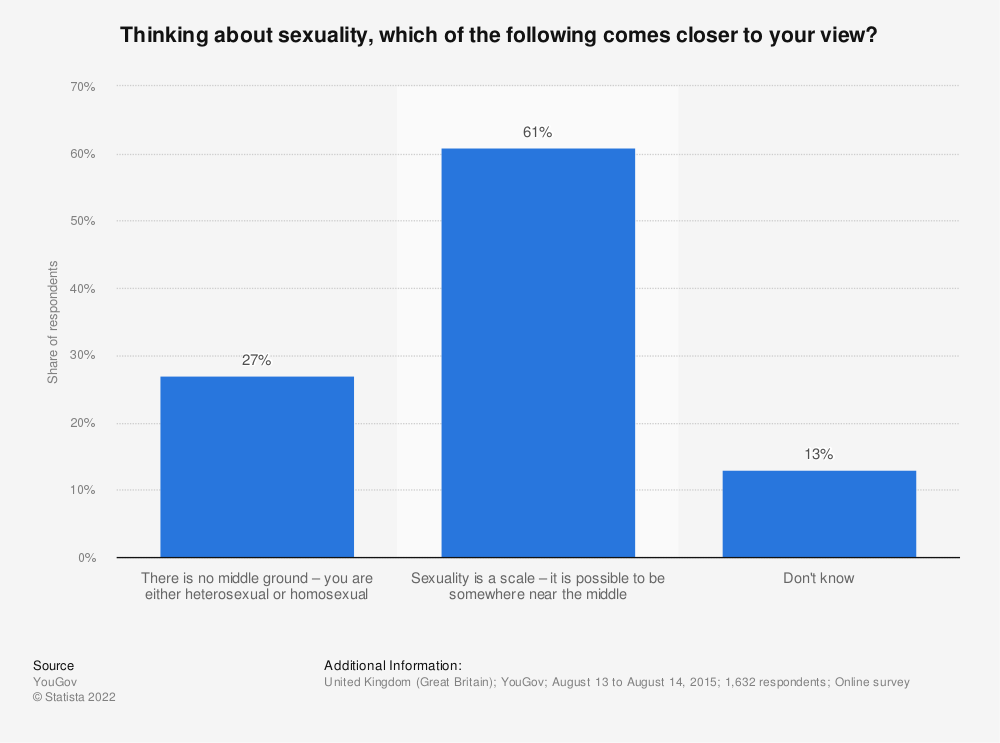 Statistic: Thinking about sexuality, which of the following comes closer to your view? | Statista