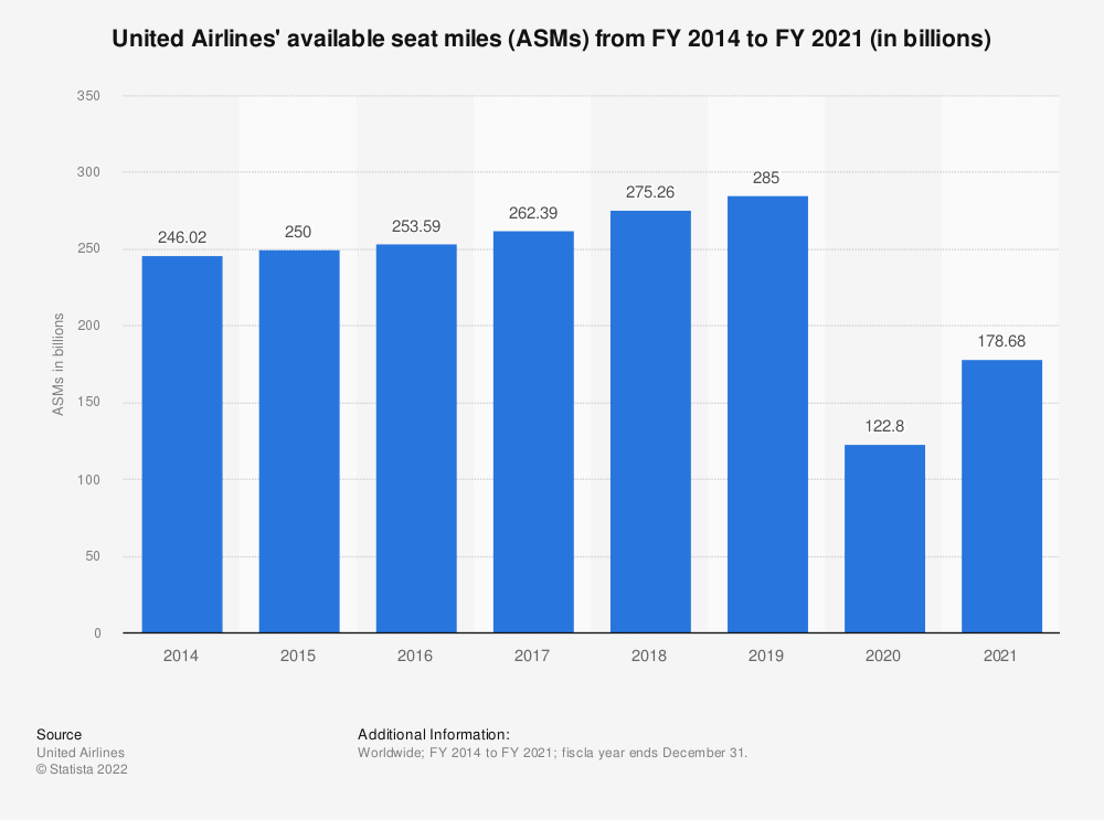 Statistic: United's available seat miles (ASMs) from FY 2014 to FY 2019 (in billions) | Statista