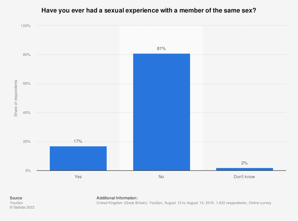Statistic: Have you ever had a sexual experience with a member of the same sex? | Statista