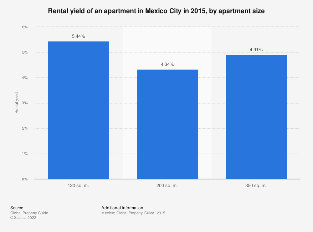 Statistic: Rental yield of an apartment in Mexico City in 2015, by apartment size | Statista