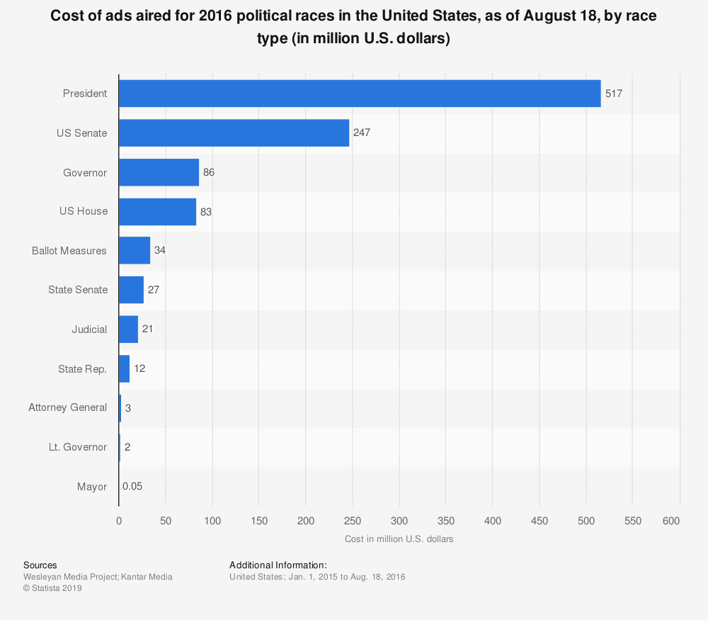 Statistic: Cost of ads aired for 2016 political races in the United States, as of August 18, by race type (in million U.S. dollars) | Statista