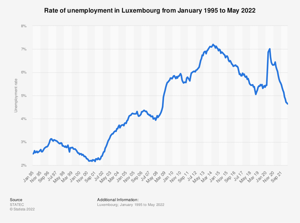 Statistic: Rate of unemployment in Luxembourg from June 2017 to June 2019* | Statista