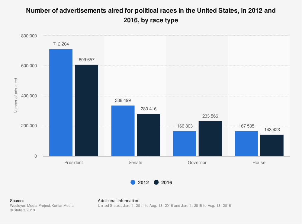 Statistic: Number of advertisements aired for political races in the United States, in 2012 and 2016, by race type | Statista