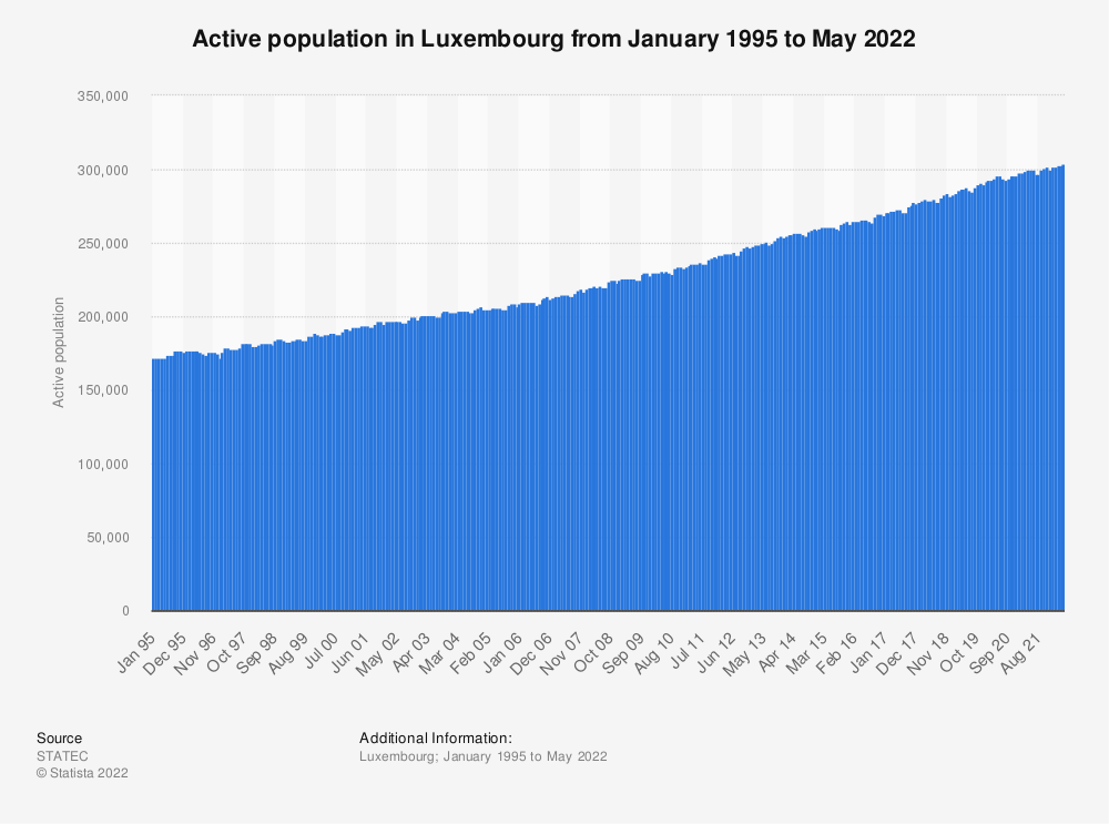 Statistic: Active population in Luxembourg from September 2018 to September 2019 | Statista