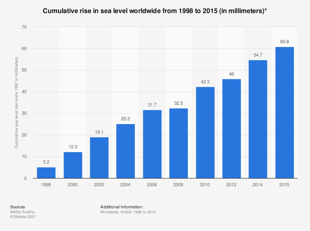 Statistic: Cumulative rise in sea level worldwide from 1998 to 2015 (in millimeters)* | Statista