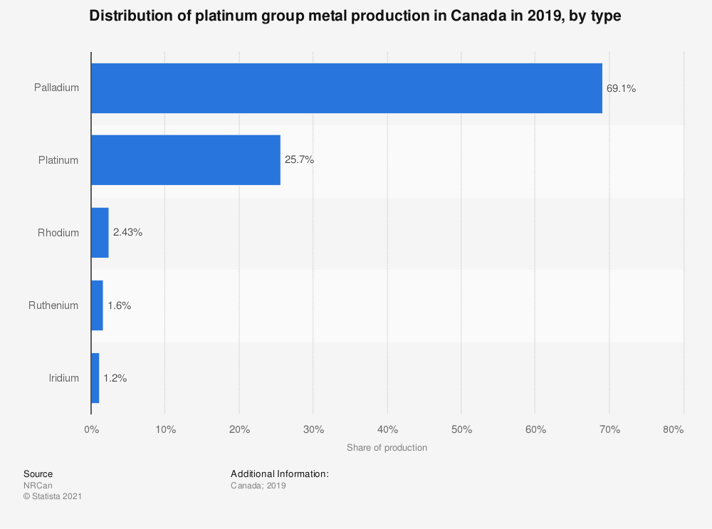 Statistic: Distribution of platinum group metal production in Canada in 2018, by type* | Statista