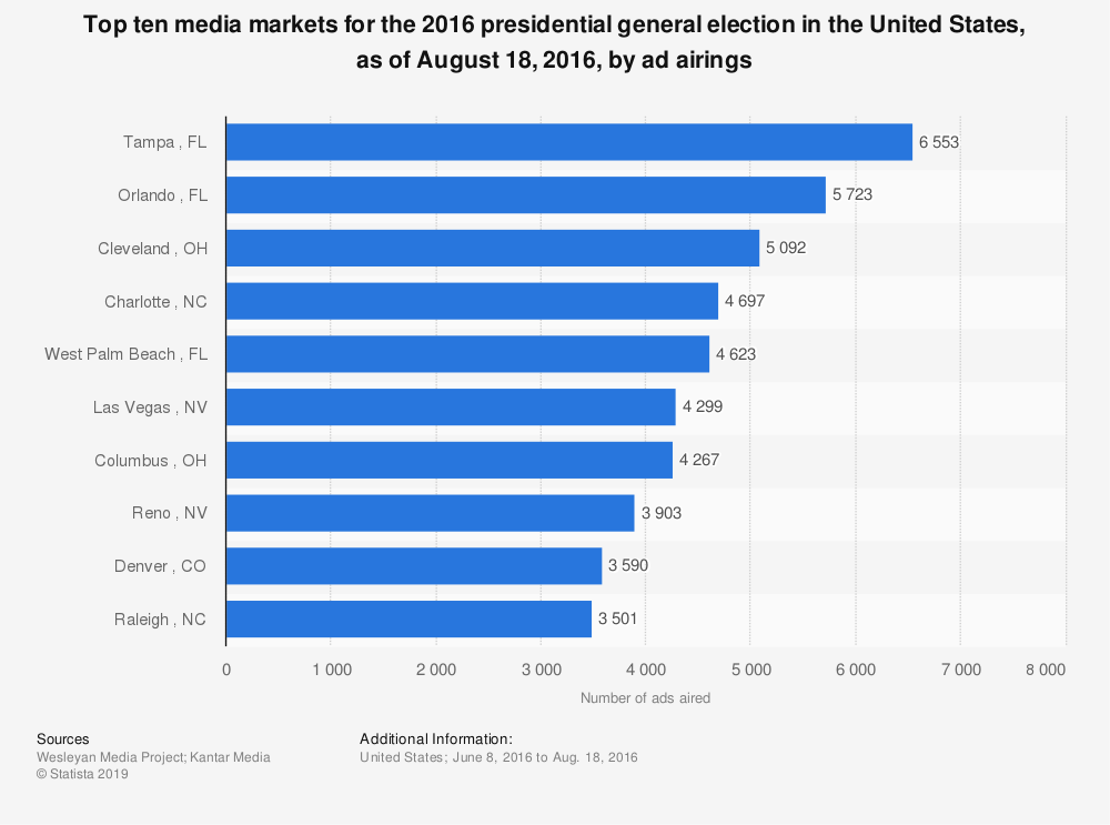 Statistic: Top ten media markets for the 2016 presidential general election in the United States, as of August 18, 2016, by ad airings | Statista