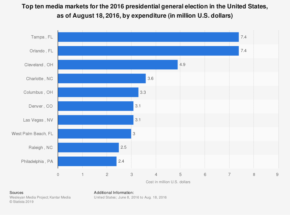 Statistic: Top ten media markets for the 2016 presidential general election in the United States, as of August 18, 2016, by expenditure (in million U.S. dollars) | Statista