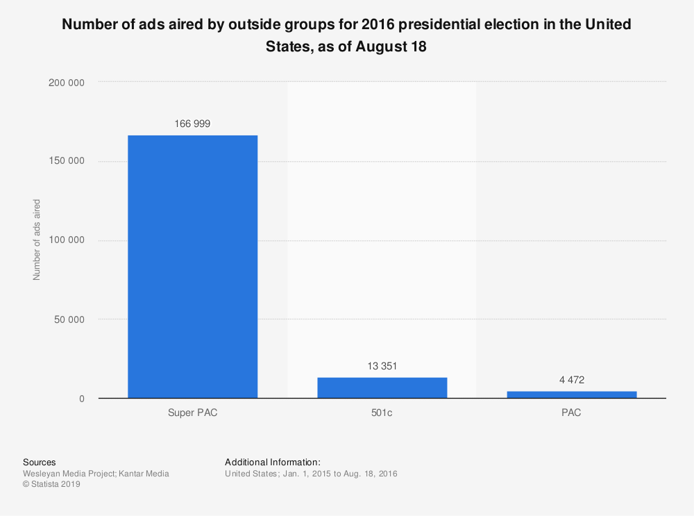 Statistic: Number of ads aired by outside groups for 2016 presidential election in the United States, as of August 18 | Statista