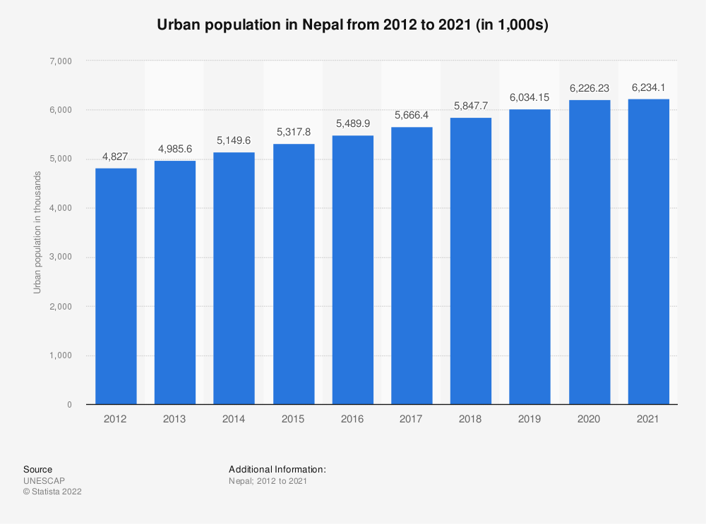 Statistic: Urban population in Nepal from 2005 to 2018 (in thousands) | Statista