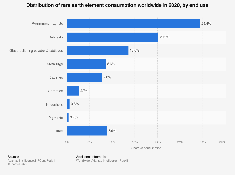 Statistic: Distribution of rare earth element consumption worldwide in 2017, by end use | Statista