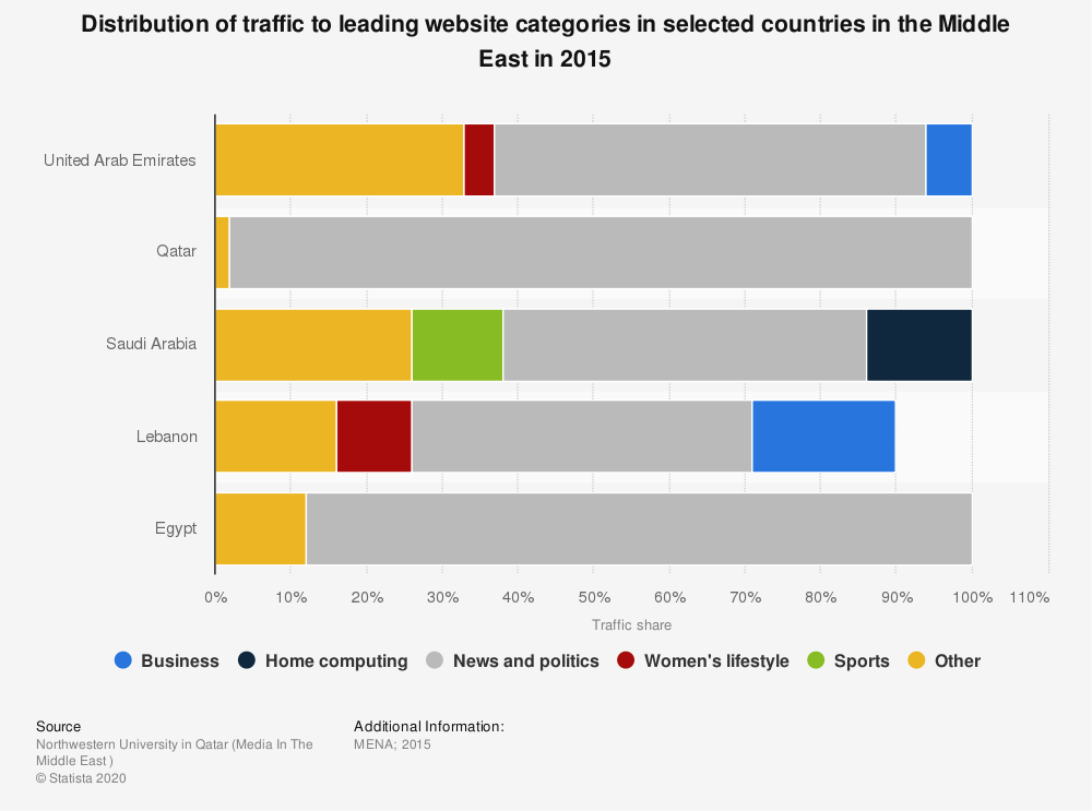 Statistic: Distribution of traffic to leading website categories in selected countries in the Middle East in 2015 | Statista