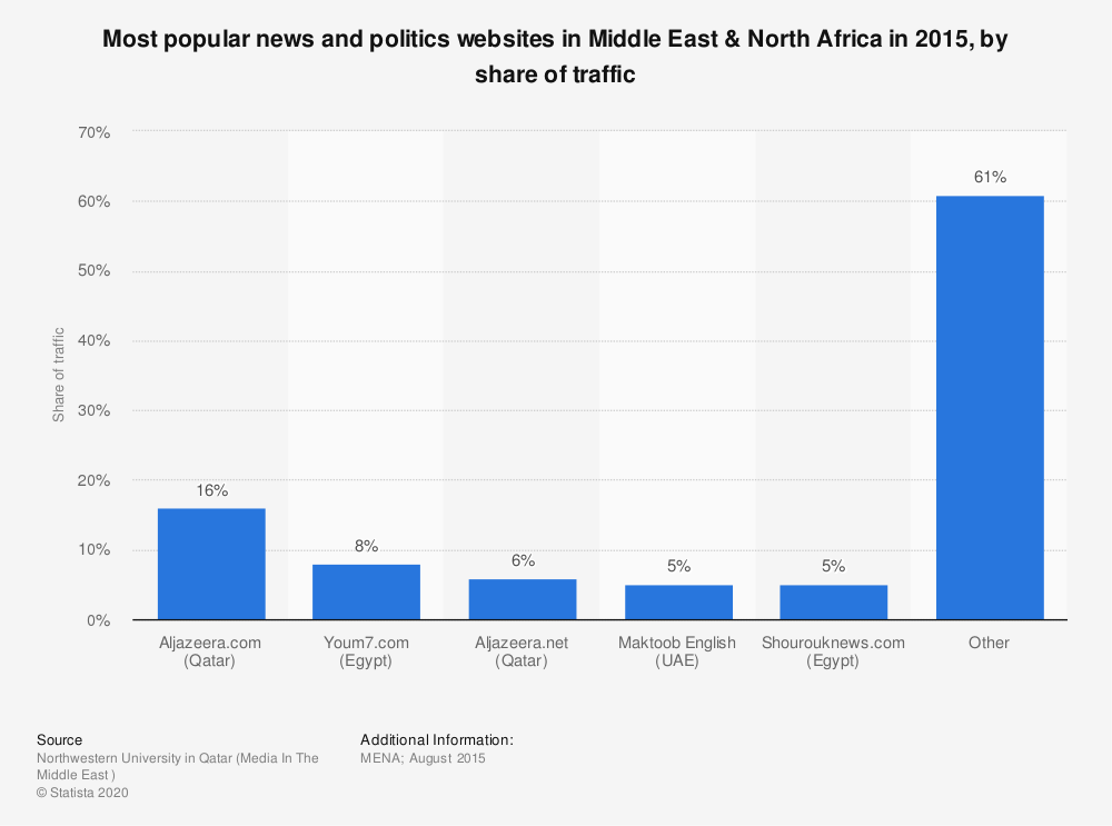 Statistic: Most popular news and politics websites in Middle East & North Africa in 2015, by share of traffic | Statista