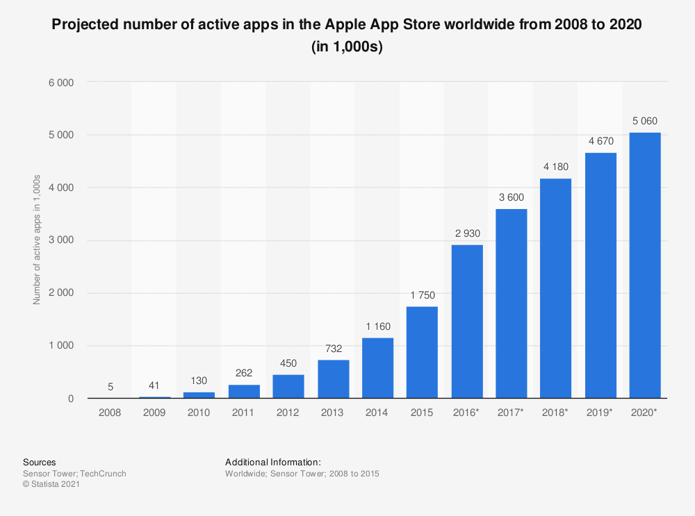 Statistic: Projected number of active apps in the Apple App Store worldwide from 2008 to 2020 (in 1,000s) | Statista