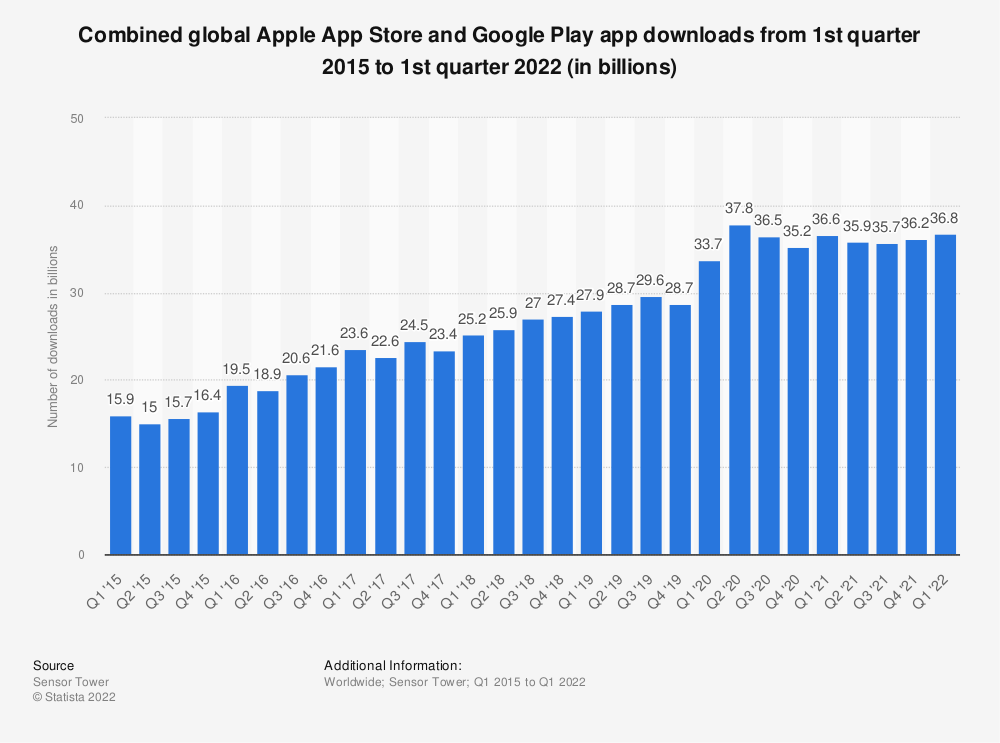 Statistic: Combined global Apple App Store and Google Play app downloads from 1st quarter 2015 to 4th quarter 2019 (in billions) | Statista