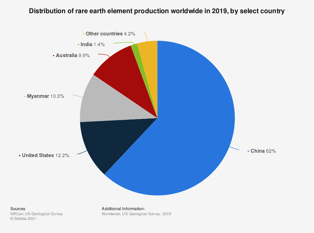 Statistic: Distribution of rare earth element production worldwide in 2017, by select country* | Statista