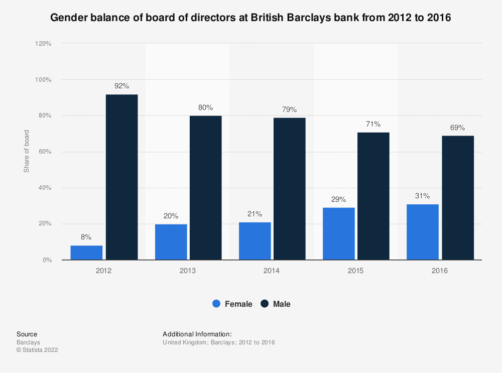 Statistic: Gender balance of board of directors at British Barclays bank from 2012 to 2016 | Statista