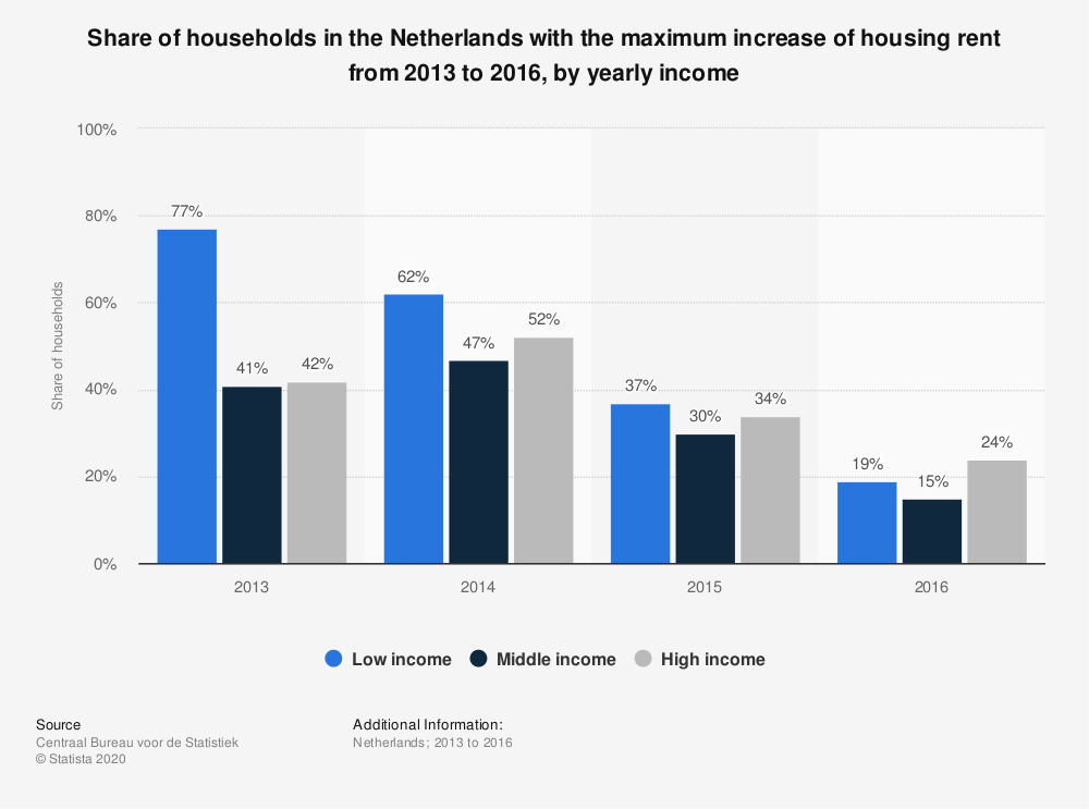 Statistic: Share of households in the Netherlands with the maximum increase of housing rent from 2013 to 2016, by yearly income | Statista