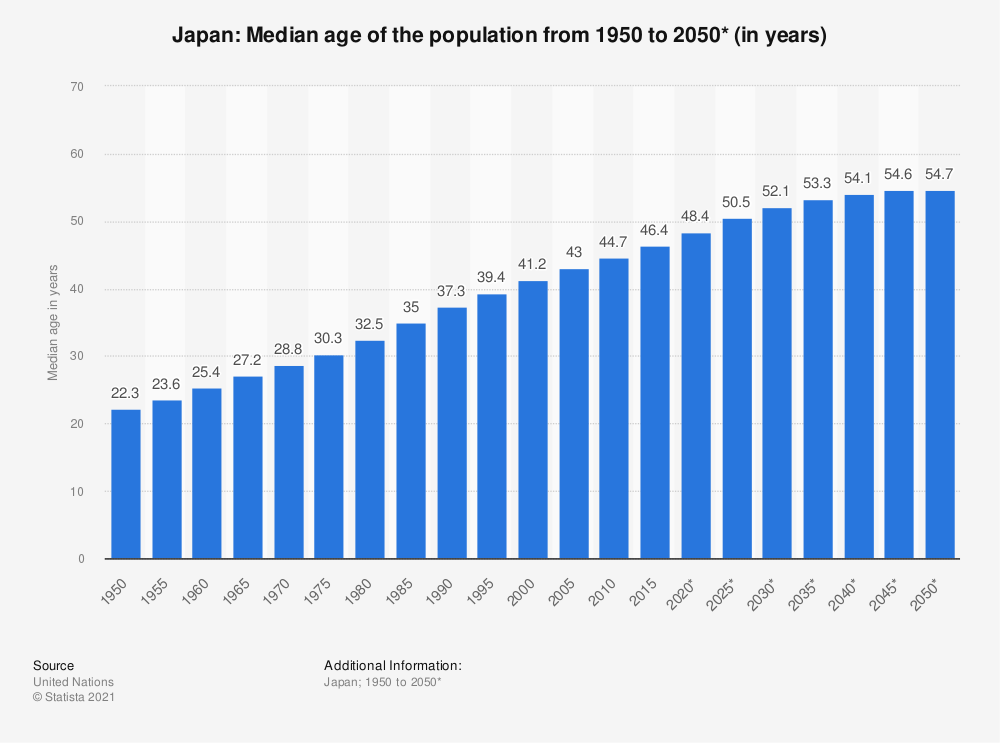Statistic: Japan: Median age of the population from 1950 to 2050*  (in years) | Statista