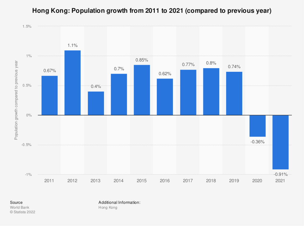 Statistic: Hong Kong: Population growth  from 2008 to 2018 (compared to previous year) | Statista