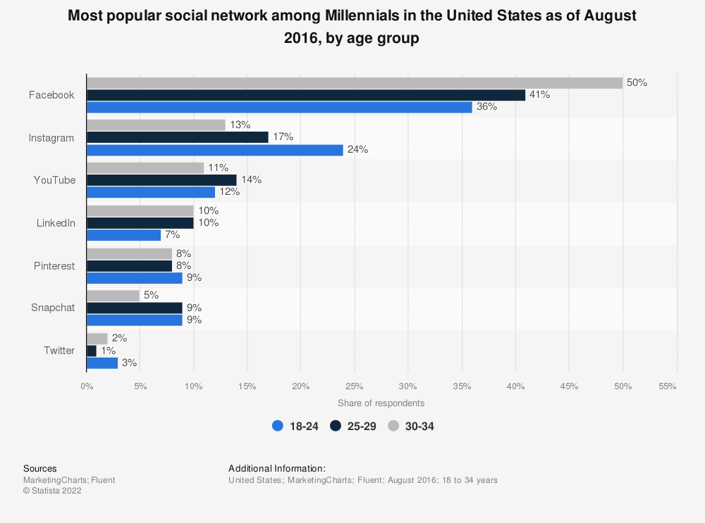 Statistic: Most popular social network among Millennials in the United States as of August 2016, by age group | Statista