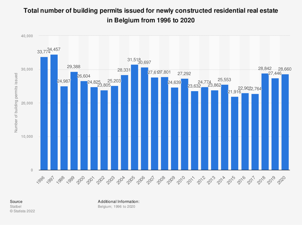 Statistic: Total number of building permits issued for newly constructed residential real estate in Belgium from 1996 to 2018* | Statista