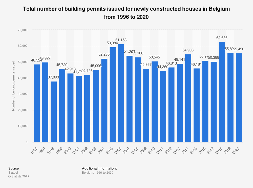 Statistic: Total number of building permits issued for newly constructed houses in Belgium from 1996 to 2019 | Statista