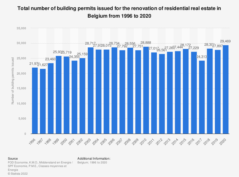 Statistic: Total number of building permits issued for the renovation of residential real estate in Belgium from 1996 to 2017* | Statista