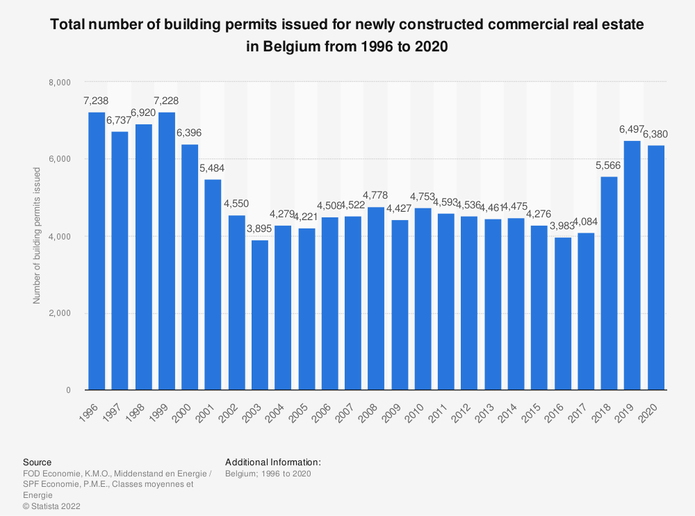 Statistic: Total number of building permits issued for newly constructed commercial real estate in Belgium from 1996 to 2018 | Statista