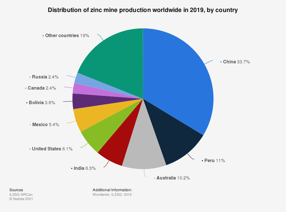 Statistic: Distribution of zinc mine production worldwide in 2018, by country* | Statista