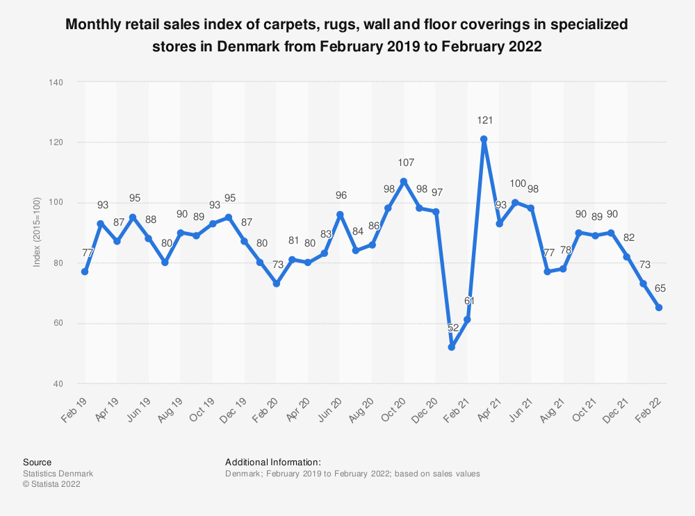 Statistic: Monthly retail sales index of carpets, rugs, wall and floor coverings in specialized stores in Denmark from October 2018 to October 2020   Statista
