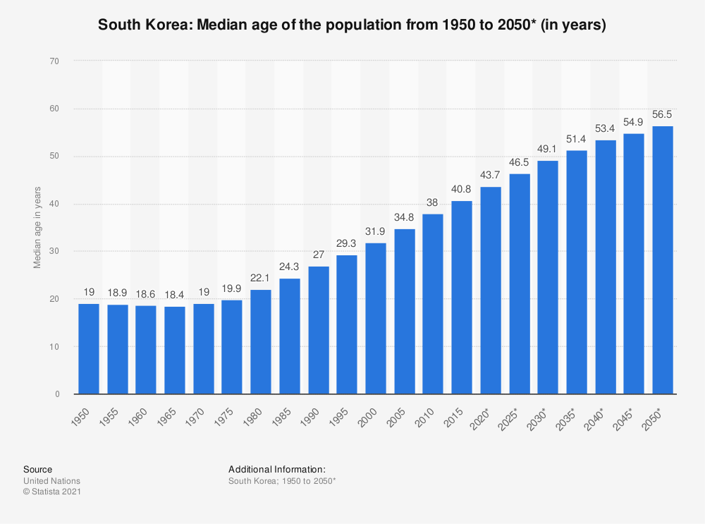 Statistic: South Korea: Median age of the population from 1950 to 2050* (in years) | Statista