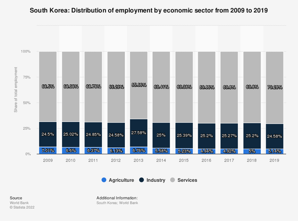 Statistic: South Korea: Distribution of employment by economic sector from 2010 to 2020 | Statista