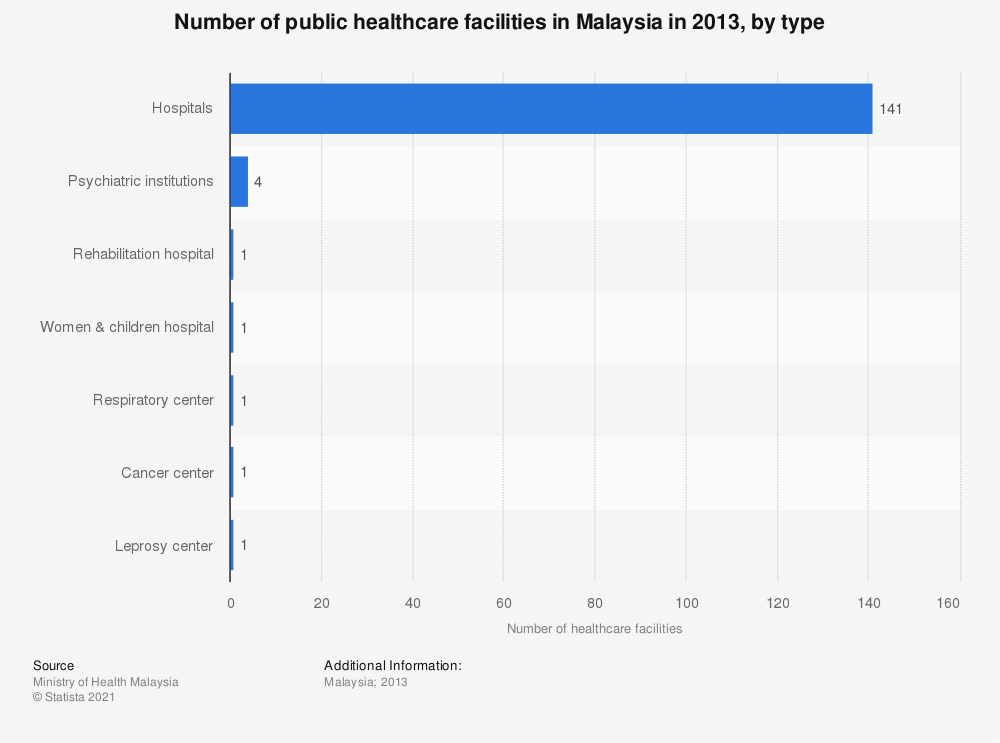 Statistic: Number of public healthcare facilities in Malaysia in 2013, by type | Statista