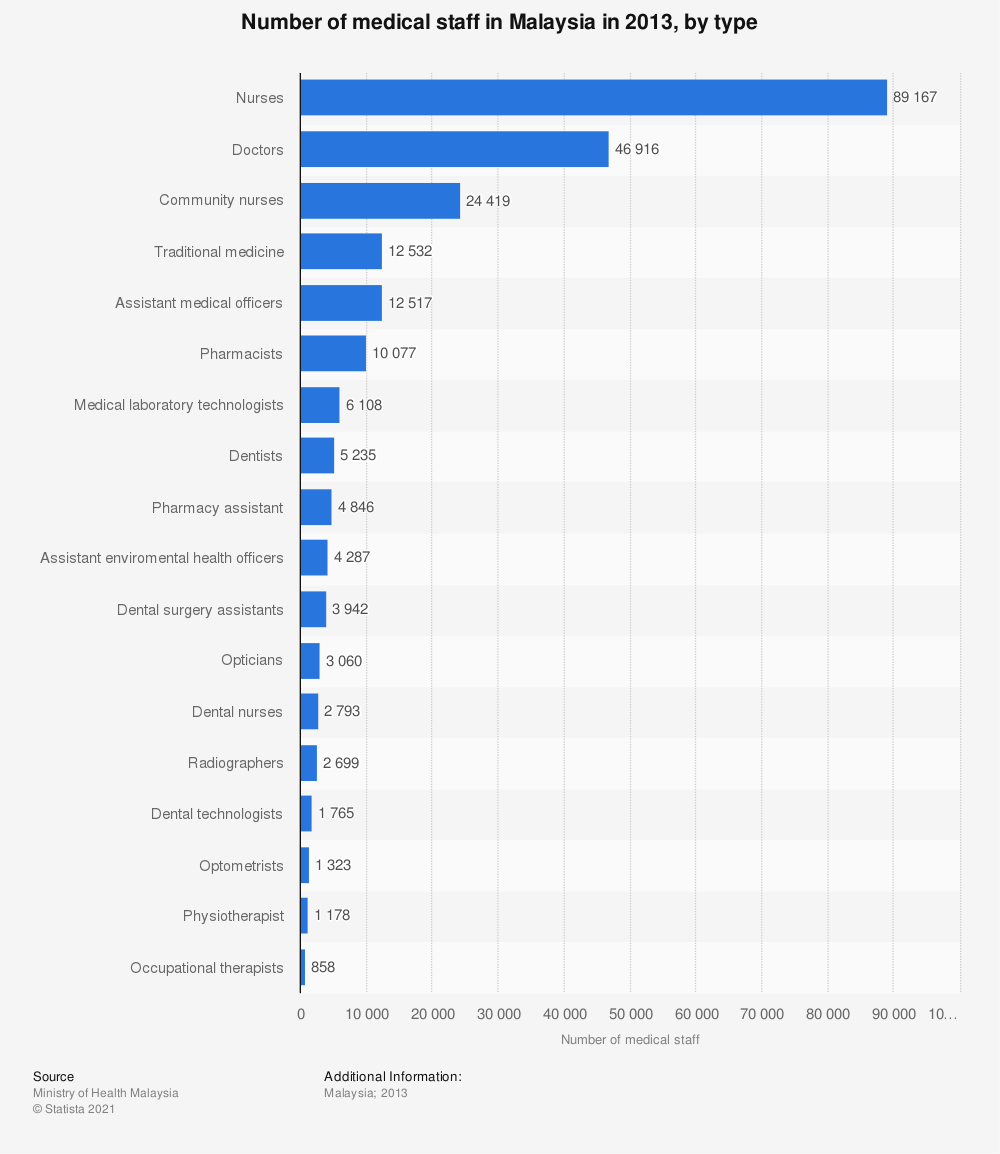 Statistic: Number of medical staff in Malaysia in 2013, by type | Statista