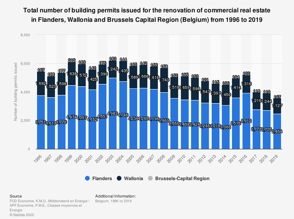 Statistic: Total number of building permits issued for the renovation of commercial real estate in Flanders, Wallonia and Brussels Capital Region (Belgium) from 1996 to 2018 | Statista