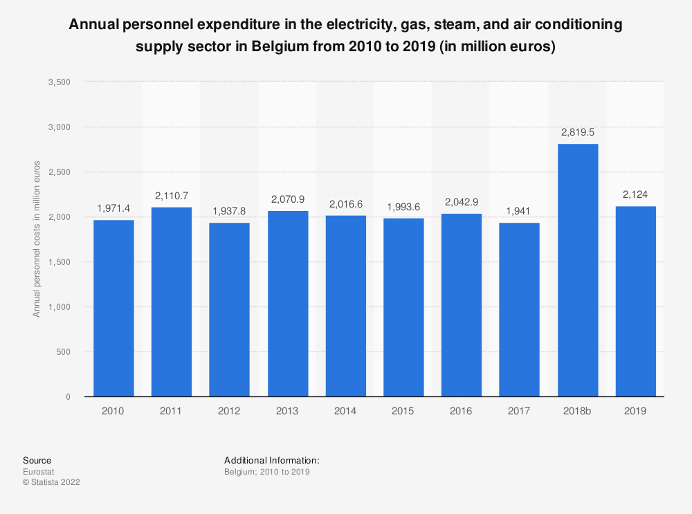 Statistic: Annual personnel expenditure in the electricity, gas, steam and air conditioning supplysector in Belgium from 2010 to 2016 (in million euros) | Statista