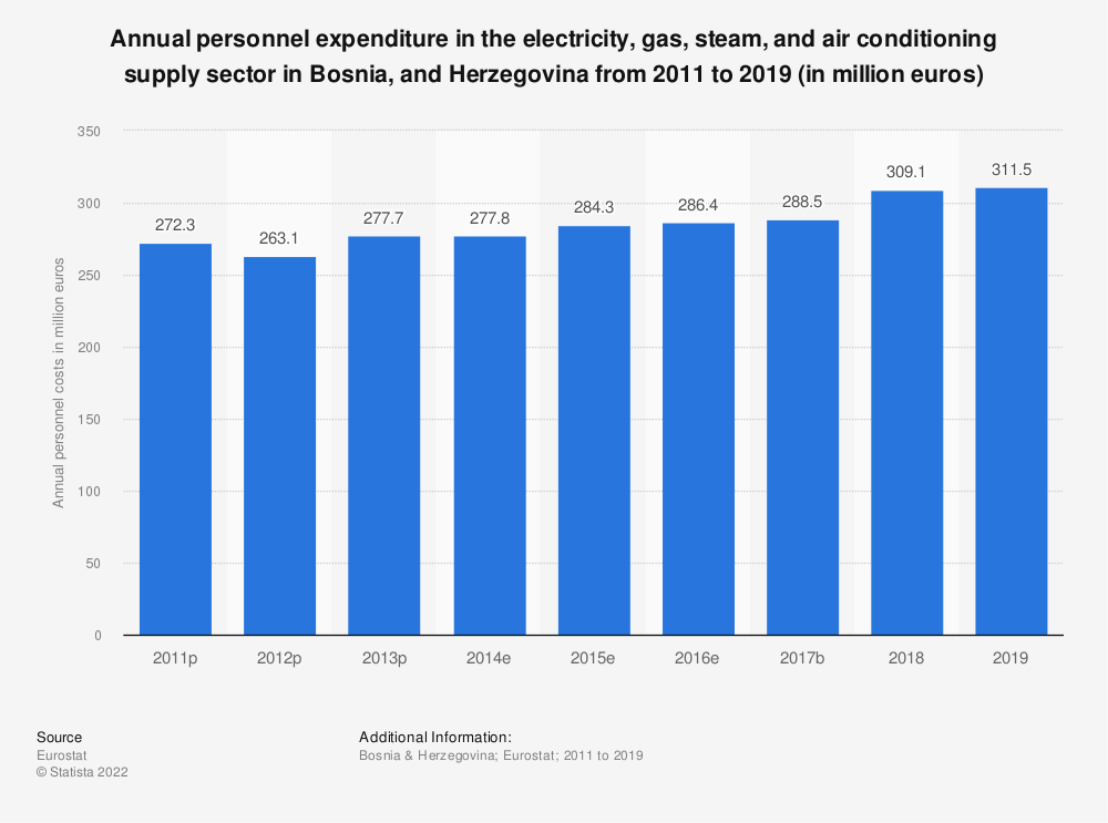 Statistic: Annual personnel expenditure in the electricity, gas, steam and air conditioning supply sector in Bosnia and Herzegovina from 2011 to 2016 (in million euros) | Statista