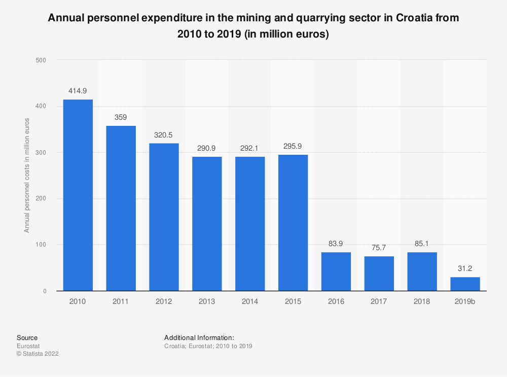 Statistic: Annual personnel expenditure in the mining andquarrying sector in Croatia from 2009 to 2016 (in million euros) | Statista