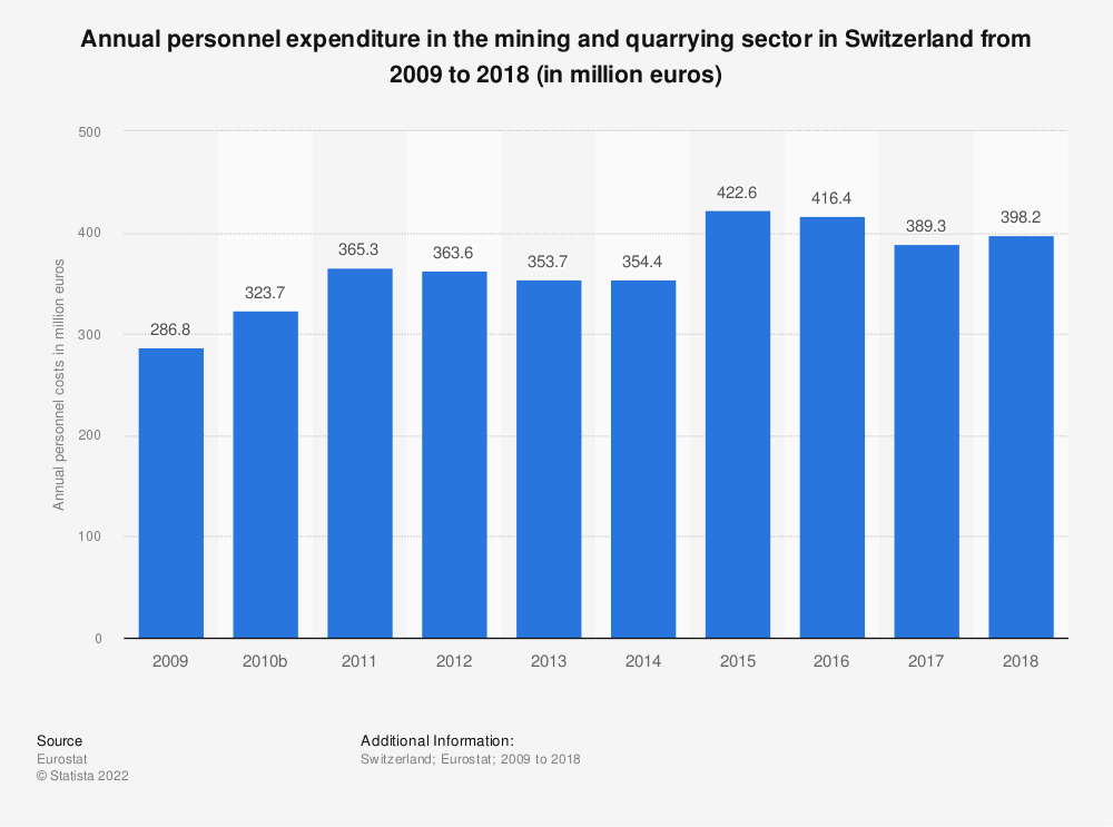 Statistic: Annual personnel expenditure in the mining and quarrying sector in Switzerland from 2009 to 2016 (in million euros) | Statista