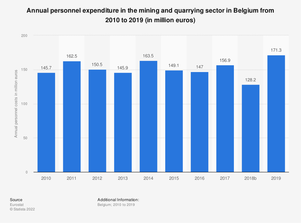 Statistic: Annual personnel expenditure in the mining and quarrying sector in Belgium from 2010 to 2016 (in million euros) | Statista