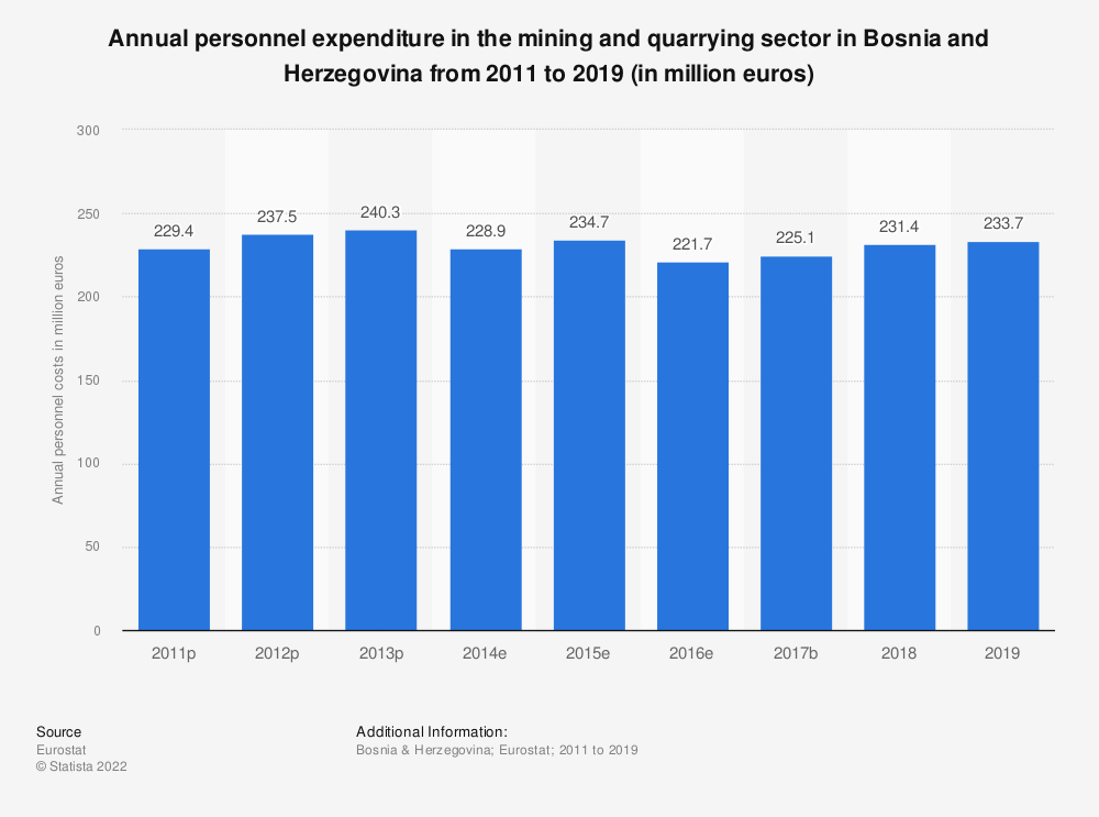 Statistic: Annual personnel expenditure in the mining and quarrying sector in Bosnia and Herzegovina from 2011 to 2016 (in million euros) | Statista