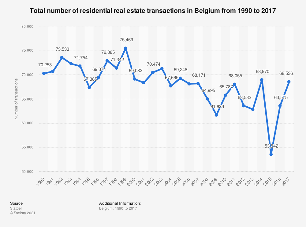 Statistic: Total number of residential real estate transactions in Belgium from 1990 to 2017 | Statista
