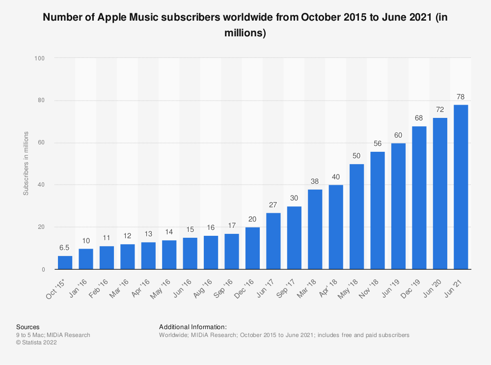 Statistic: Number of Apple Music subscribers worldwide from October 2015 to June 2020 (in millions) | Statista