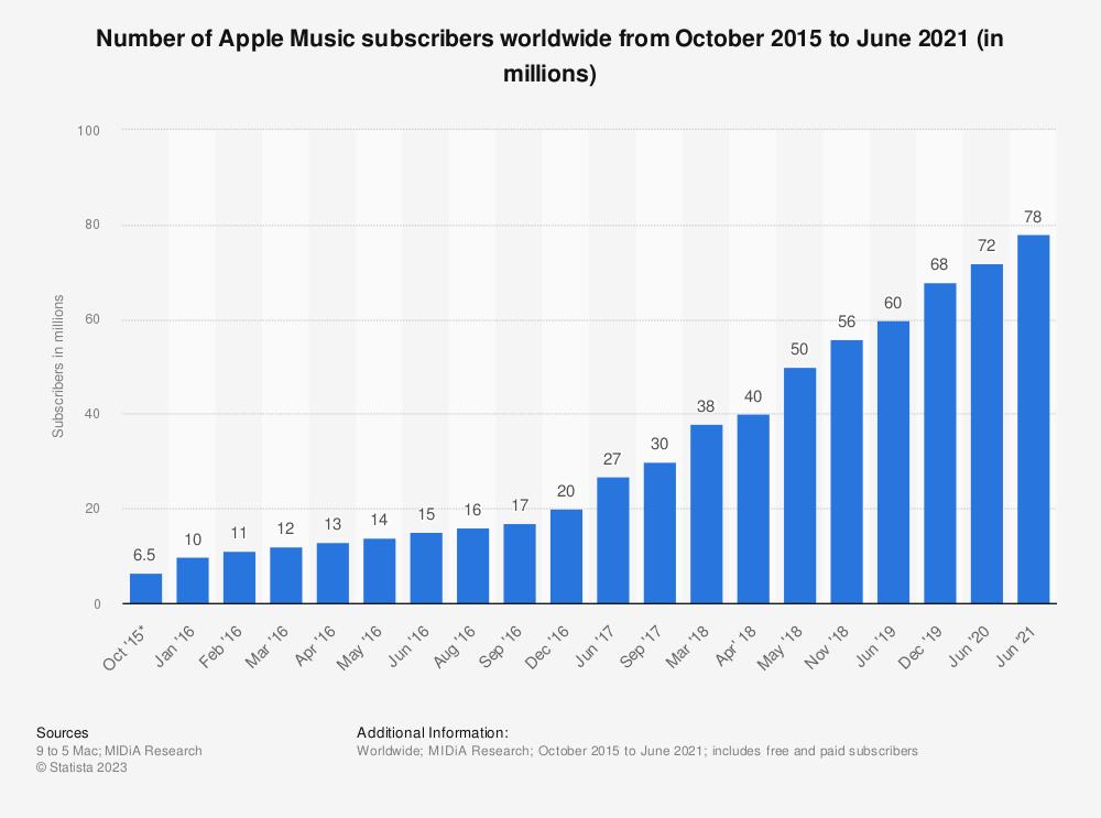 Статистика: количество подписчиков Apple Music во всем мире с октября 2015 года по июнь 2020 года (в миллионах) |  Statista