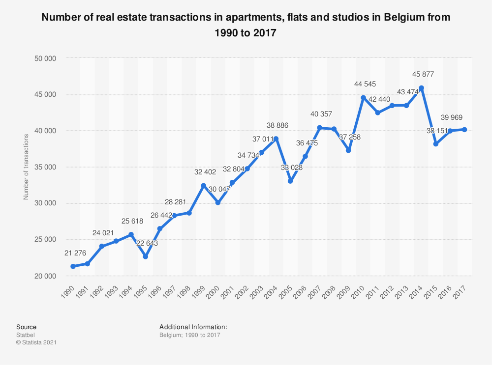 Statistic: Number of real estate transactions in apartments, flats and studios in Belgium from 1990 to 2017 | Statista