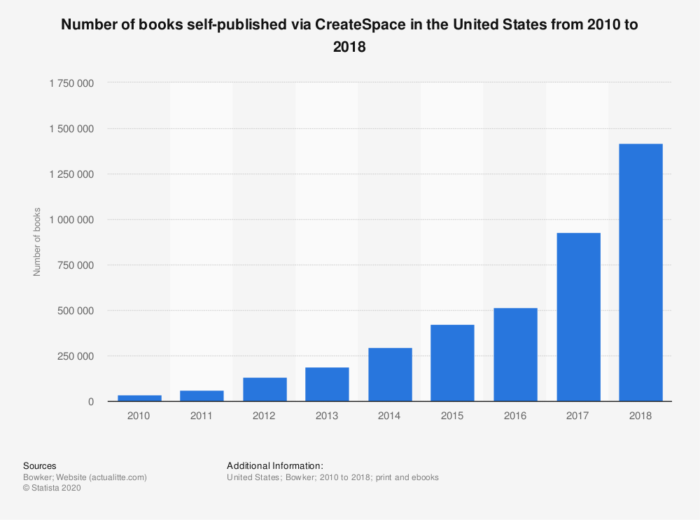 Statistic: Number of books self-published via CreateSpace in the United States from 2010 to 2017 | Statista