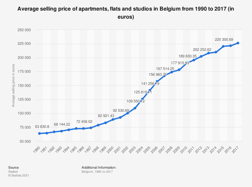 Statistic: Average selling price of apartments, flats and studios in Belgium from 1990 to 2017 (in euros) | Statista